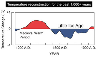 Climate_change_chart_medieval_warm_perio