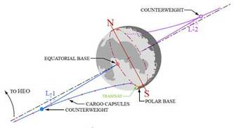 Space_elevator_on_the_moon